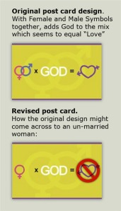 Postcard being sold to churches: Female and Male Symbols Plus God Equals Love