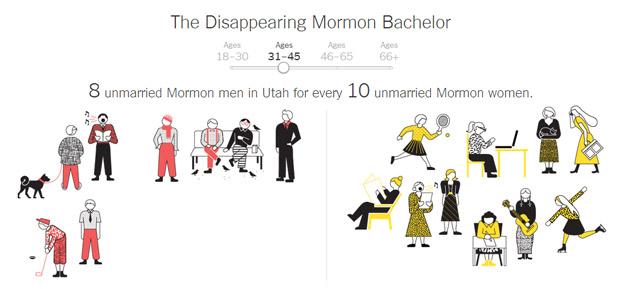 Mormon Bachelors