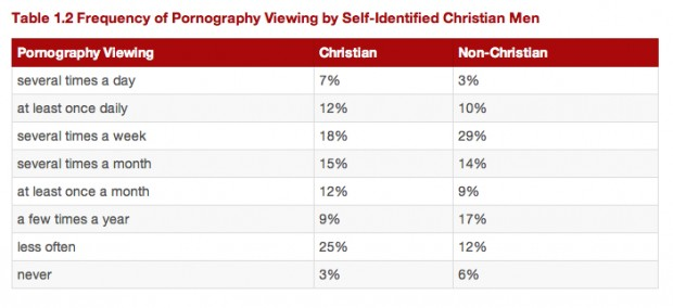 2014 Porn Stats for Christian Men