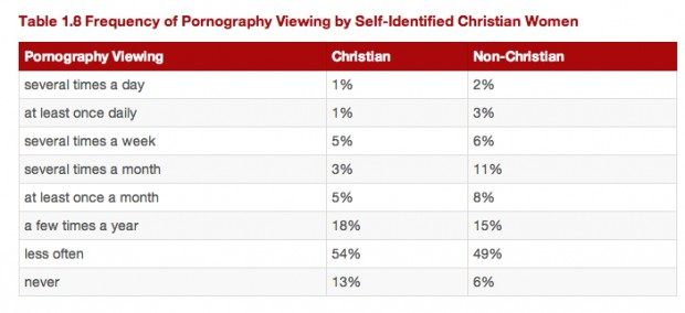 2014 Porn Stats Among Christian Women